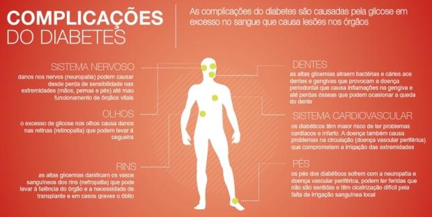 diabetes-complicacoes-controle-diabetes